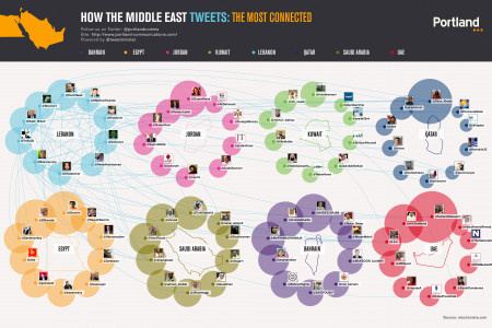 How The Middle East Tweets:Lebanon Infographic