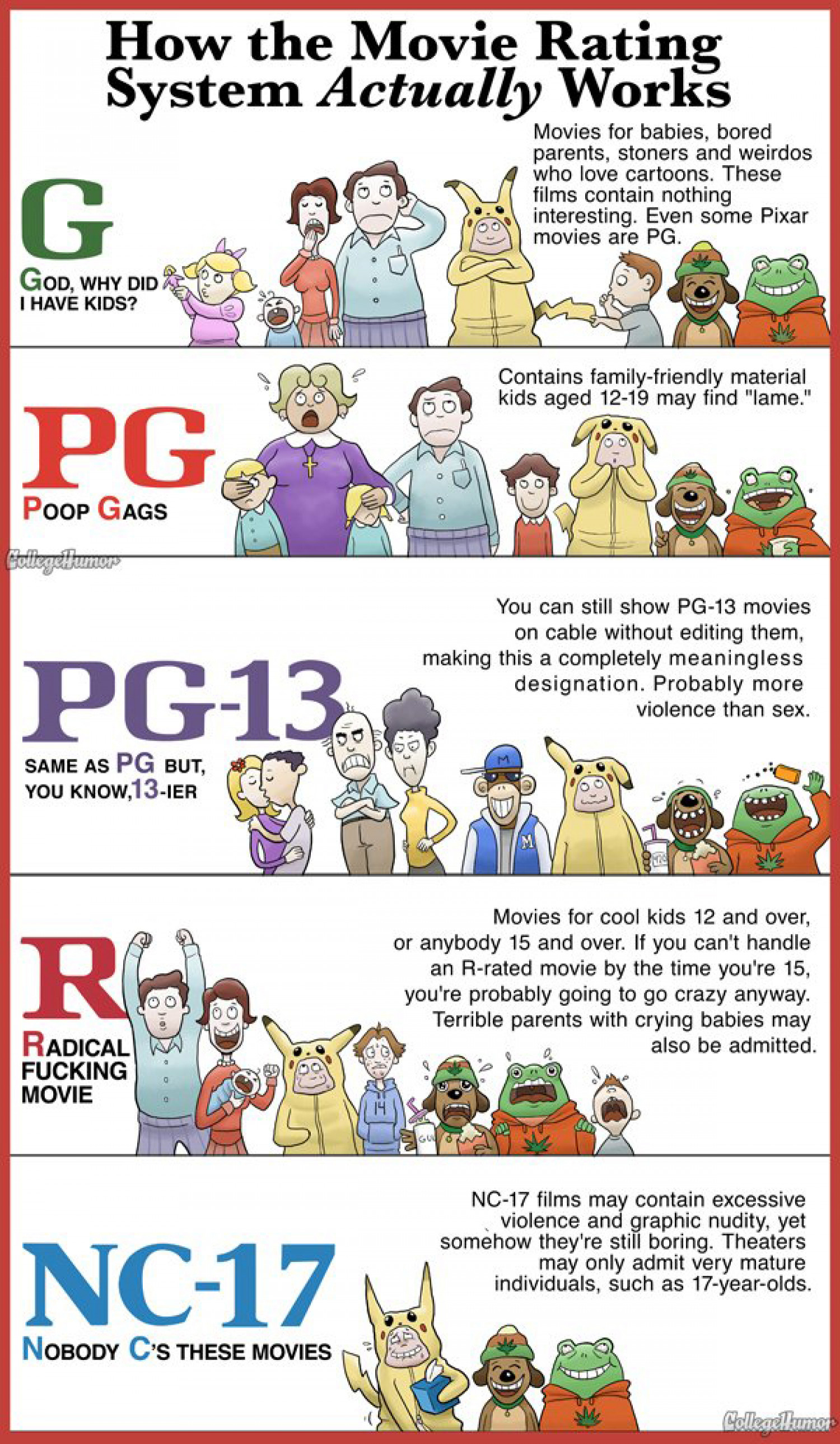 How The Movie Rating System Actually Works Infographic