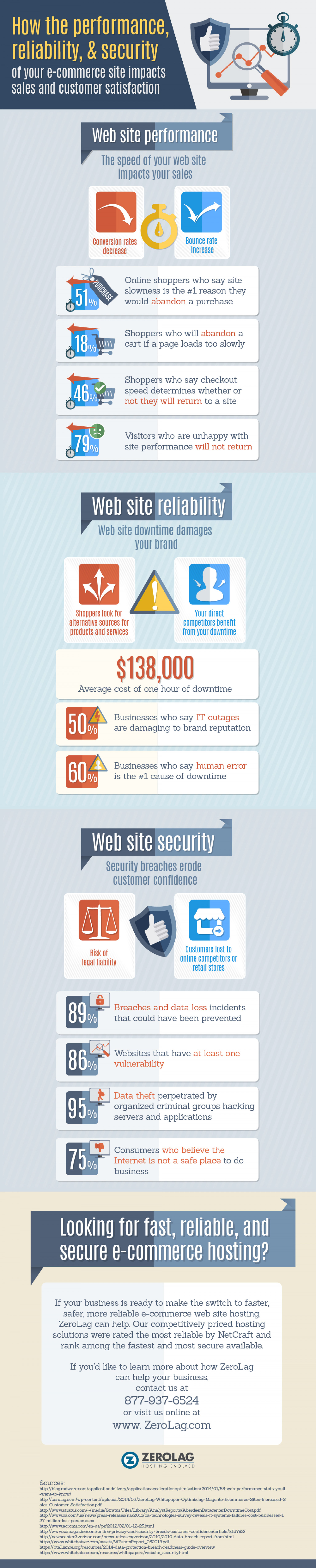 How the performance,  reliability, & security Infographic