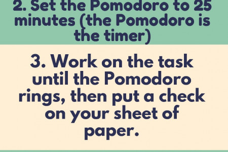 How the Pomodoro Technique works: Infographic