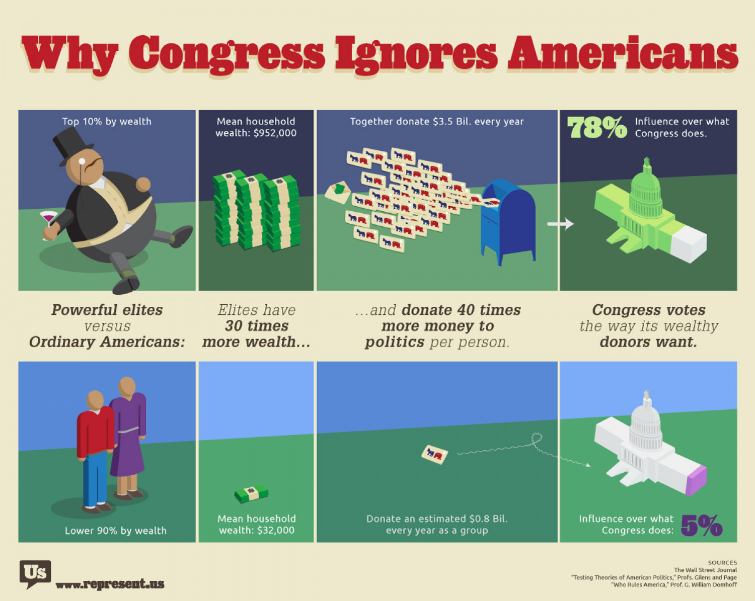 How the Rich Buy Political Influence Infographic