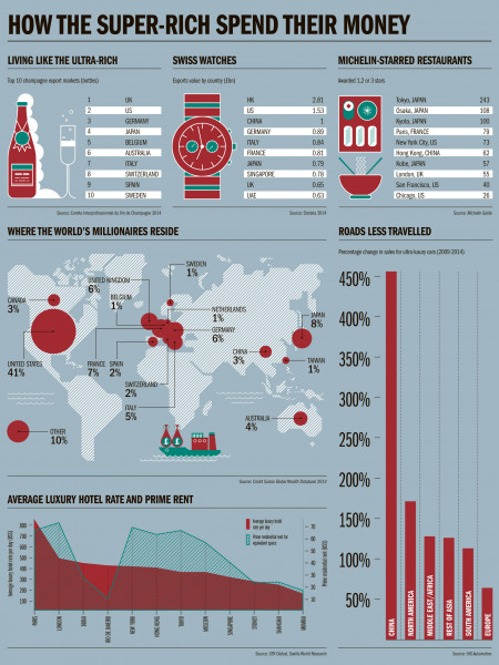 How the Super-Rich spend their money Infographic