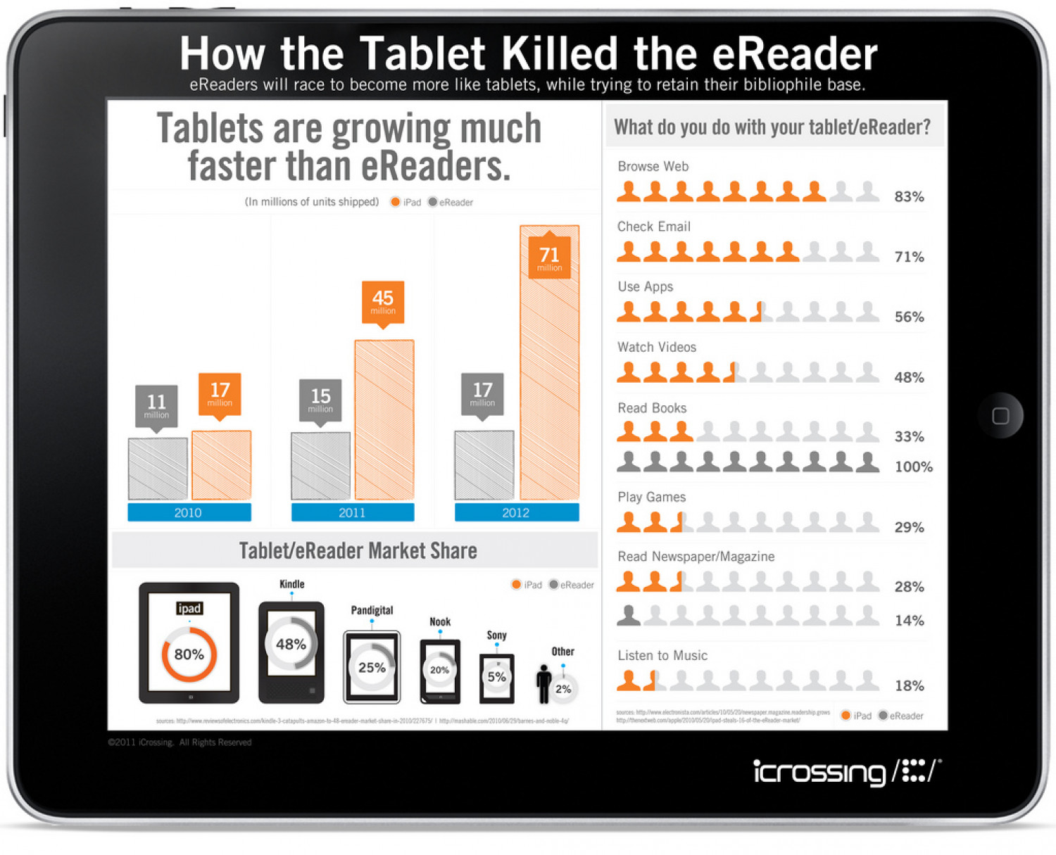 How the Tablet Killed the Ereader  Infographic