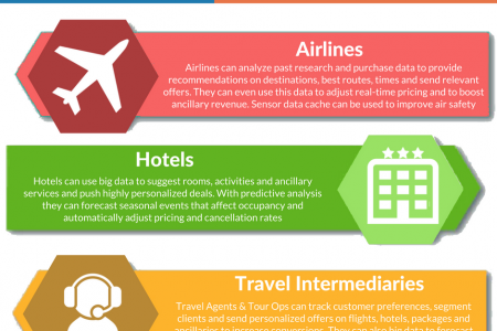 How the Travel Industry can use Big Data Infographic