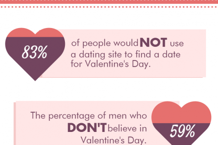 How the UK Celebrates Valentine's Day Infographic