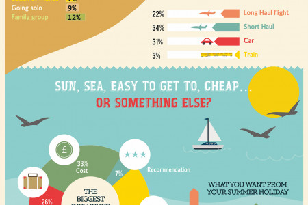 How the UK goes on holiday * Infographic