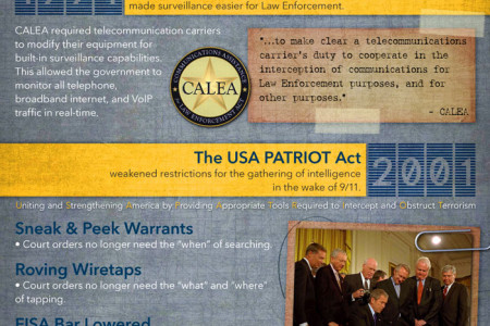 How the US is spying on its citizens Infographic