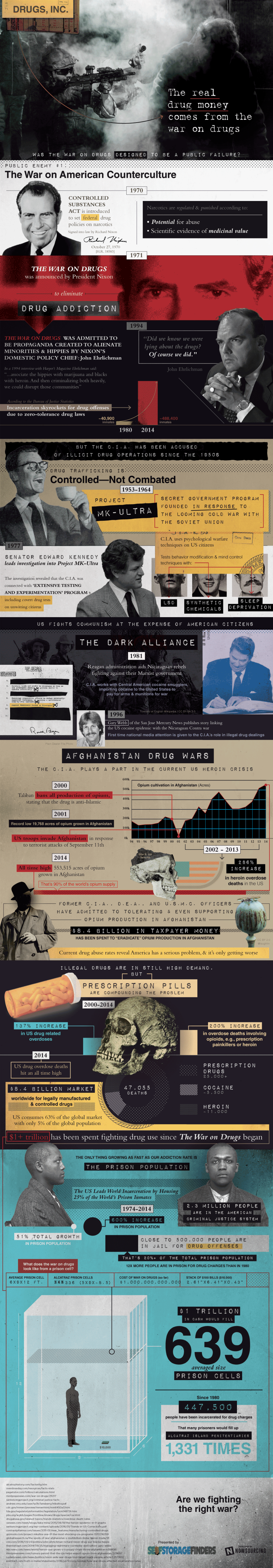 How The War On Drugs Is Failing Infographic