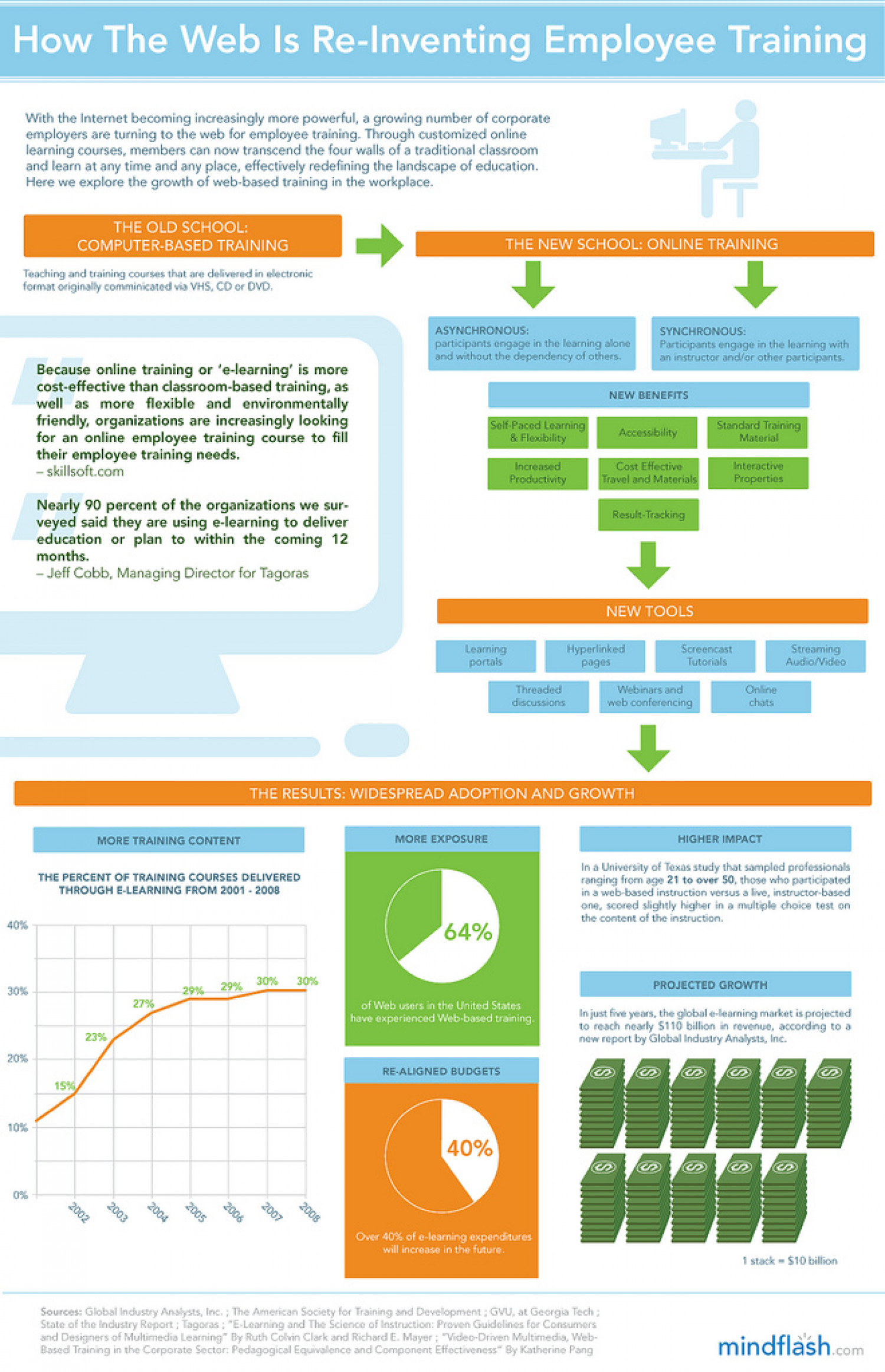 How The Web Is Re-Inventing Employee Trainining Infographic