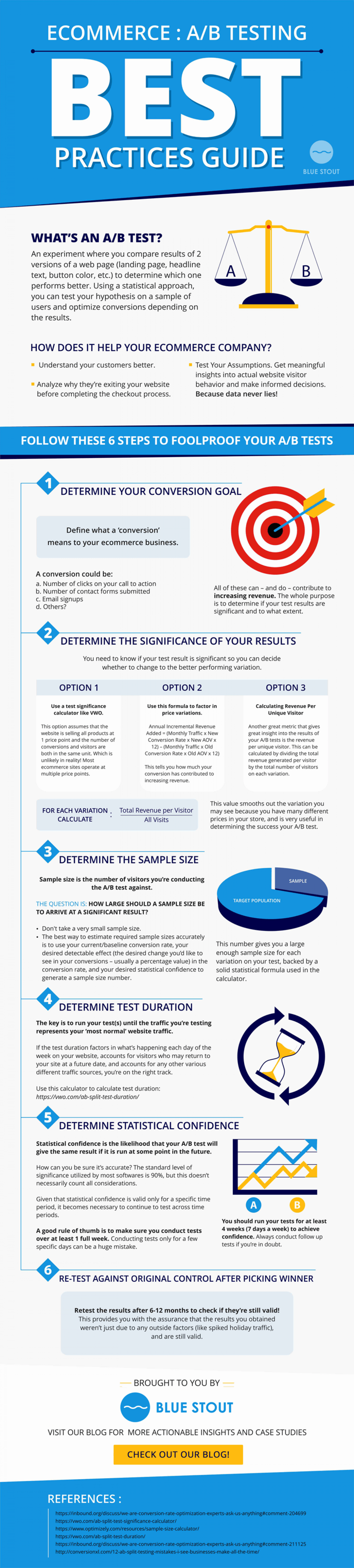 How to A/B Test Your Ecommerce Website Infographic