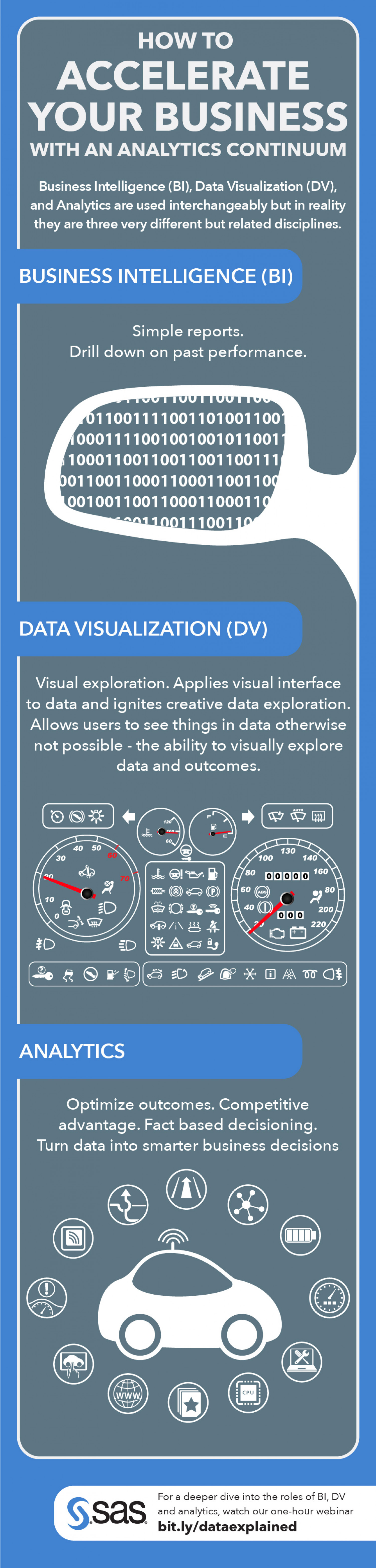 How To Accelerate Your Business With an Analytics Continuum Infographic