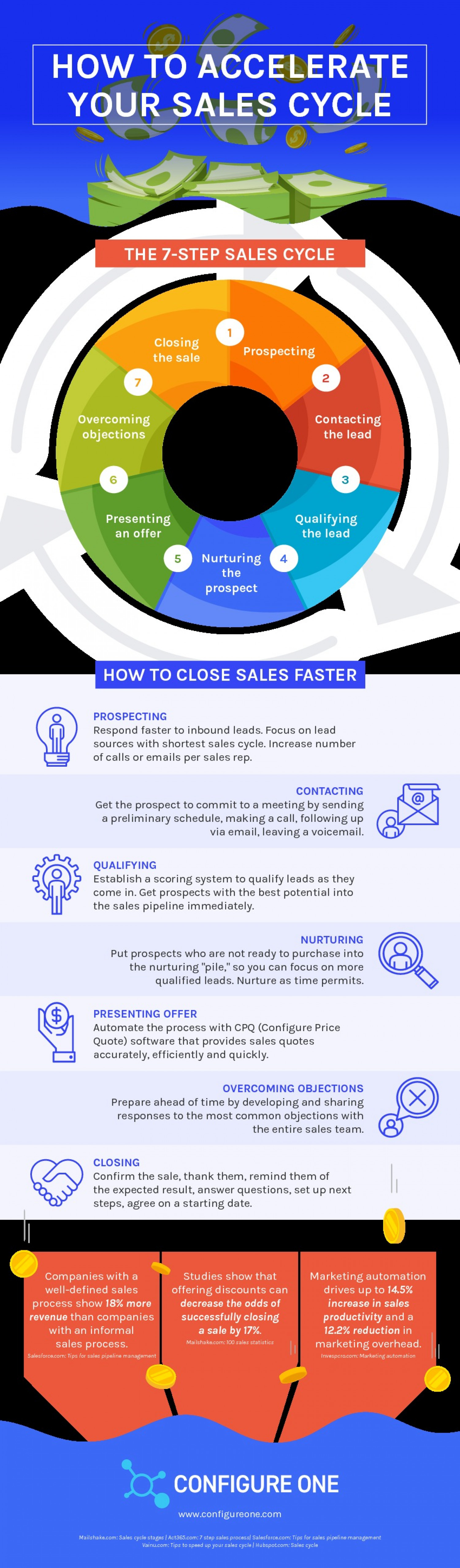 How to Accelerate Sales