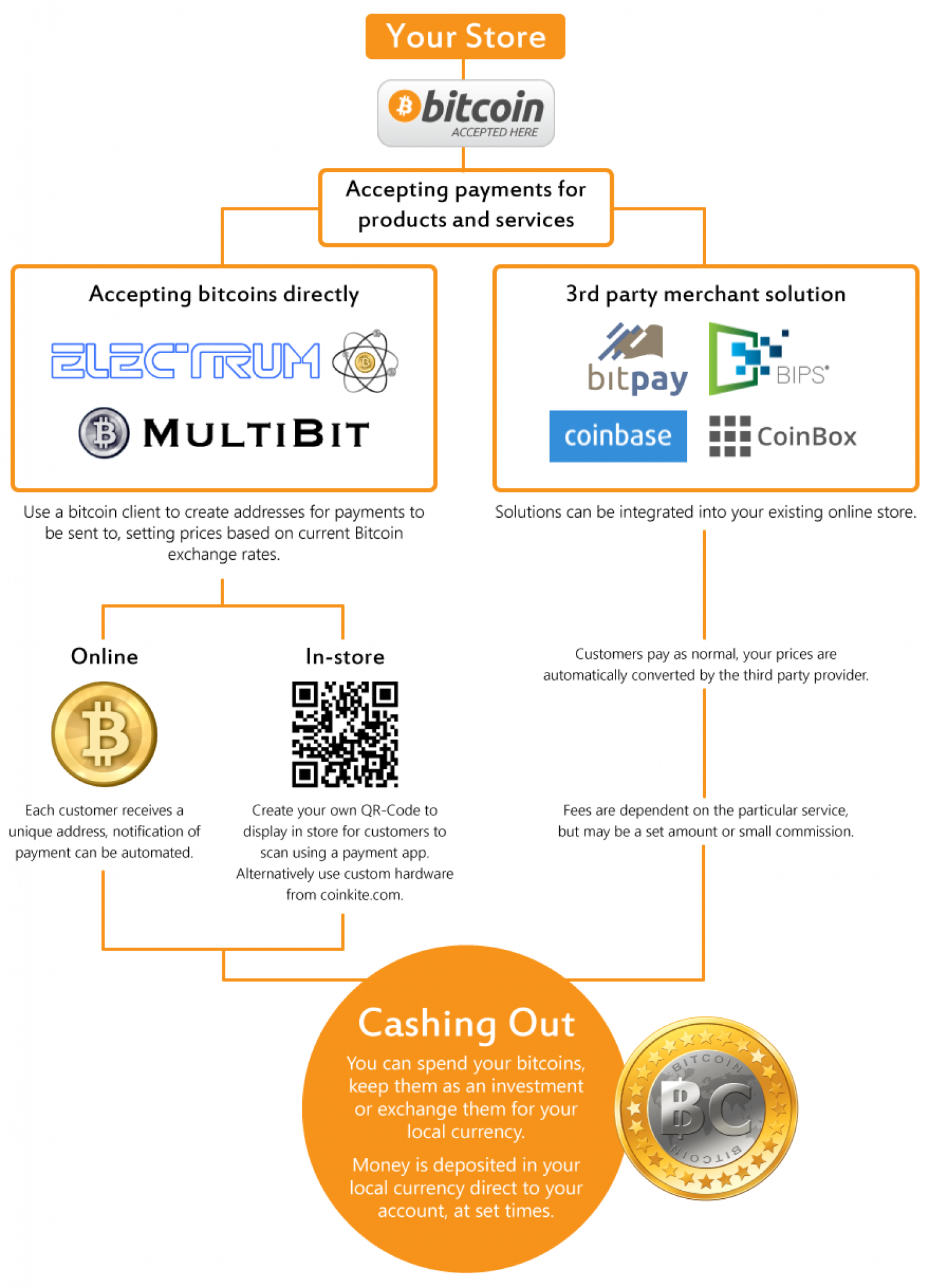 How To Accept Bitcoin Infographic