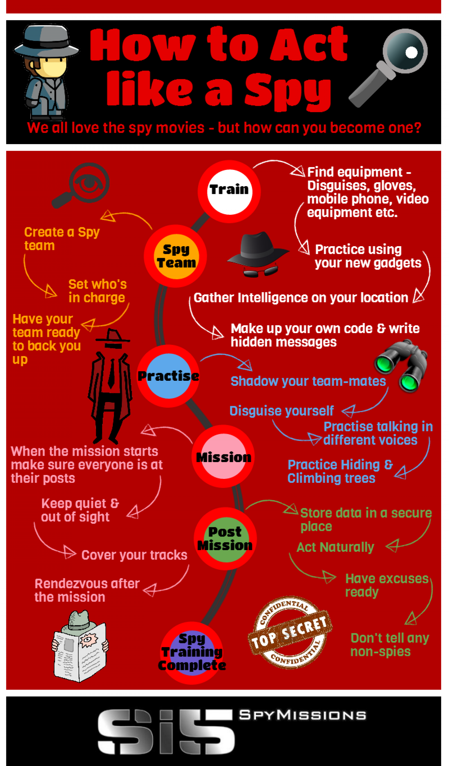 How to Act Like a Spy Infographic