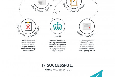How to apply for EIS advanced assurance Infographic