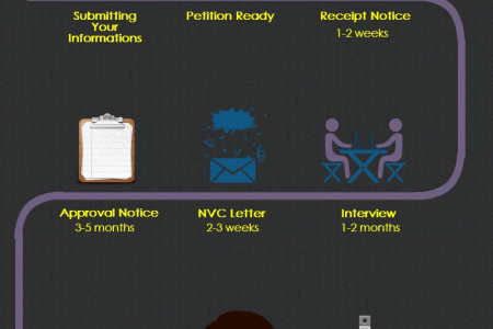 How to Apply for Fiancee Visa ? - Expected Wait Times for K-1 Visa  Infographic