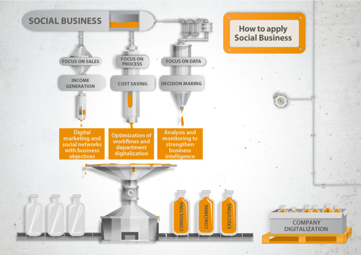 How to apply Social Business Infographic