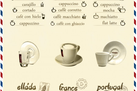 How to ask for a Coffee on your trips Infographic