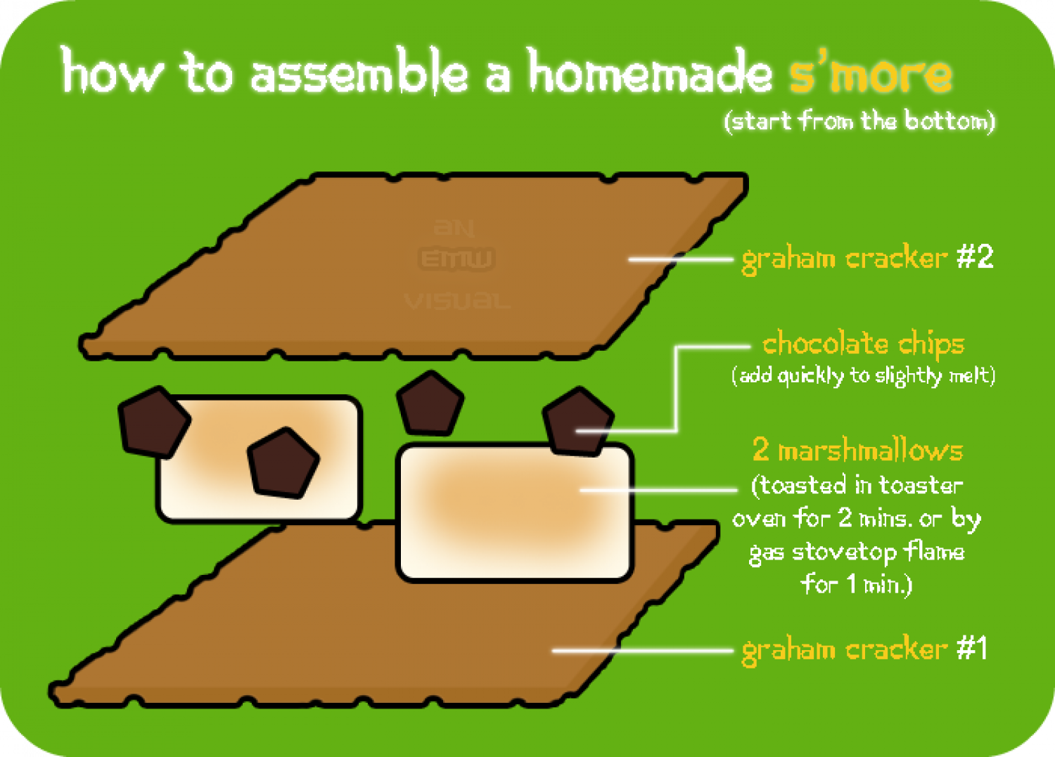 How to Assemble a Homemade S'more Infographic