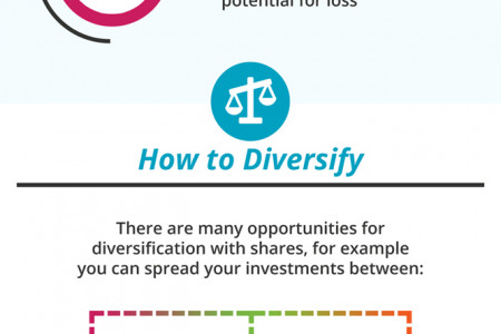 How To Assess The Risk Of Any Investment Infographic