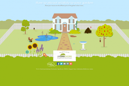 How to Attract Wildlife to Your Garden: An Interactive Guide Infographic
