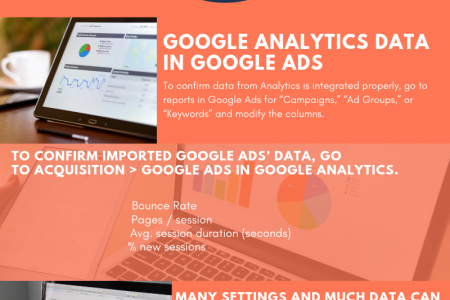 How to audit google analaytics - ads integration.  Infographic