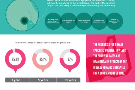 How to Avoid Breast Cancer Misdiagnosis Infographic