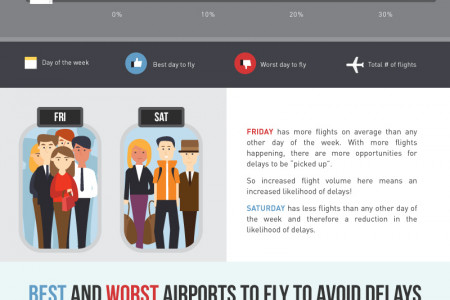 How to Avoid Flight Delays?  Infographic