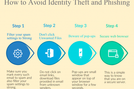 How to Avoid Identity Theft and Phishing at Letzbank Infographic