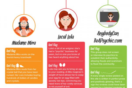 How to Avoid Psychic Scams Infographic
