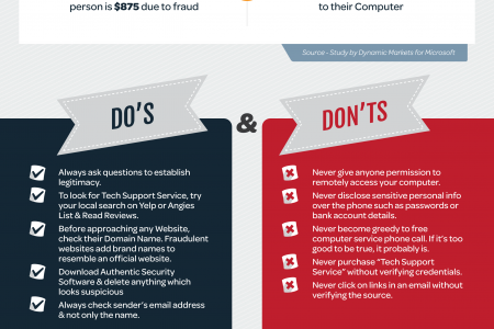 How to Avoid Tech Support Scam Infographic