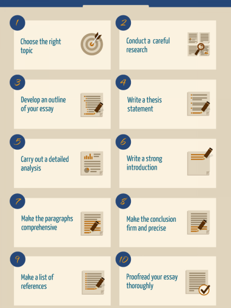 How to Avoid the Common Mistakes in Essay Writing Infographic