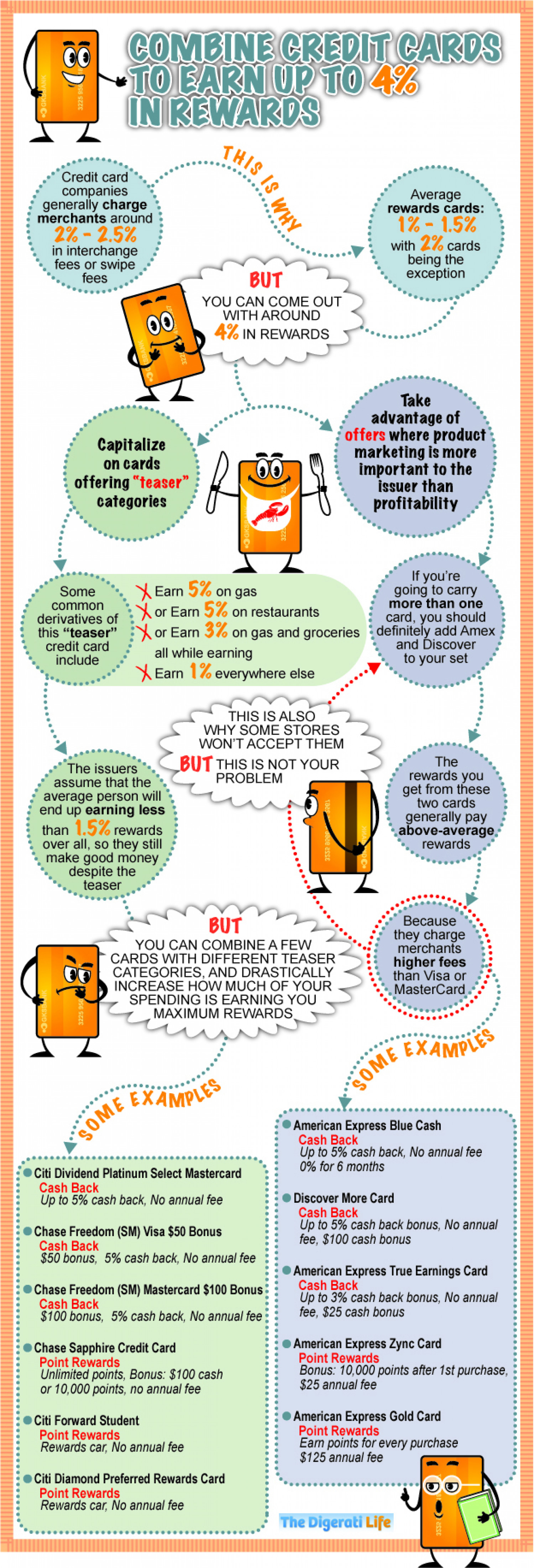 How To Be A Smart Credit Card User Infographic
