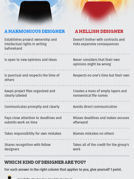 How To Successfully Work With Others On Collaborative Design Infographic