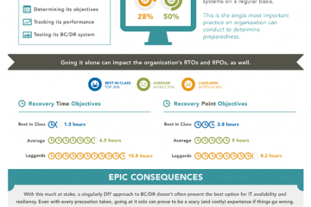 How to Be Best-In-Class When It Comes to Business Continuity & Disaster Recovery Infographic