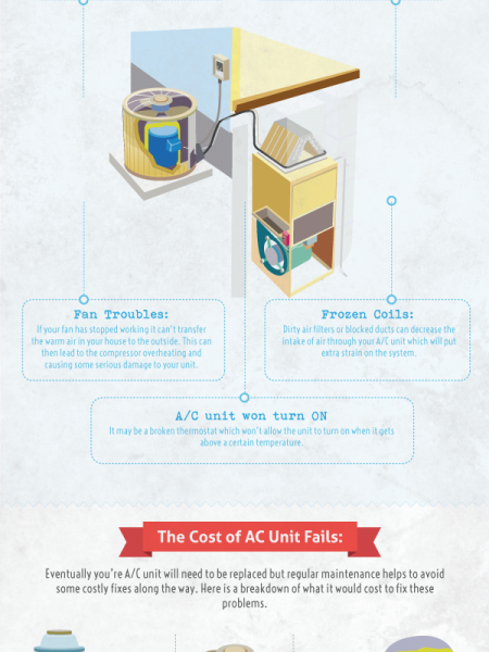 How To Be Prepared for Summer Air Conditioning Fails  Infographic