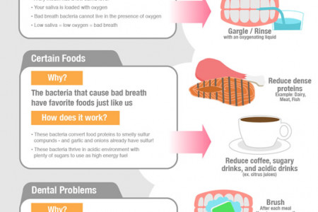 How to Beat Bad Breath Infographic