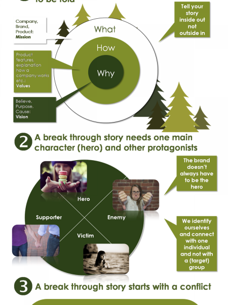 How to Become a Break Through Storyteller Infographic