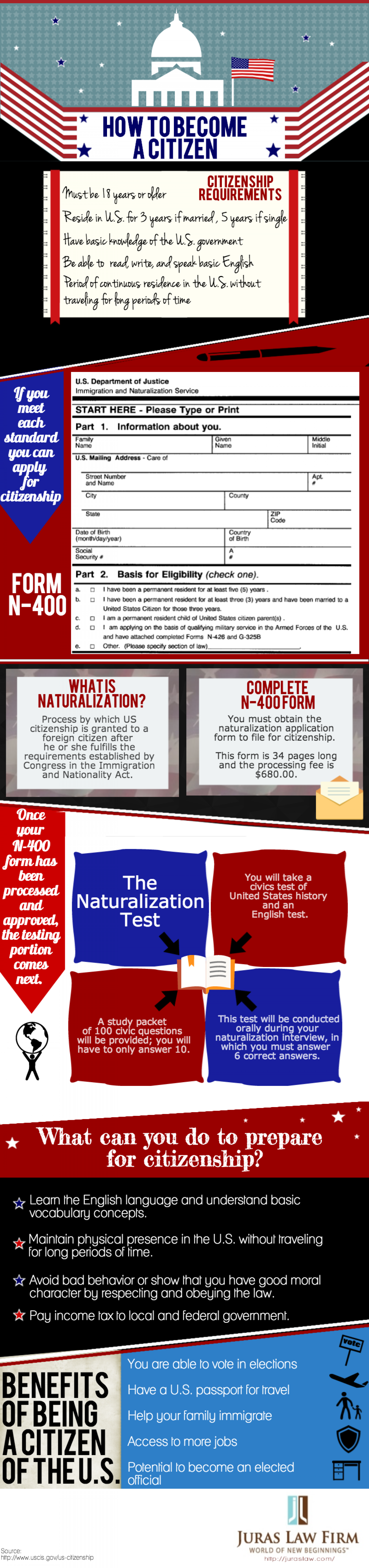How To Become A Citizen Infographic
