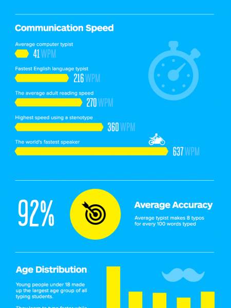 How to Type Faster. Average WPM Speed Infographic Infographic