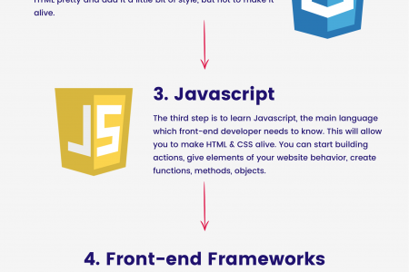 How to become a front-end developer by duomly.com Infographic