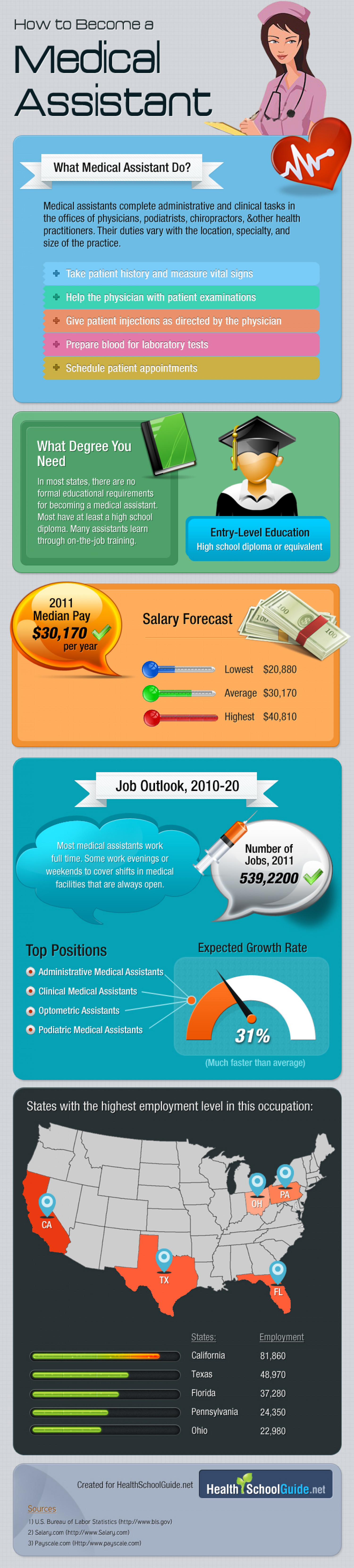 How to Become a Medical Assistant Infographic