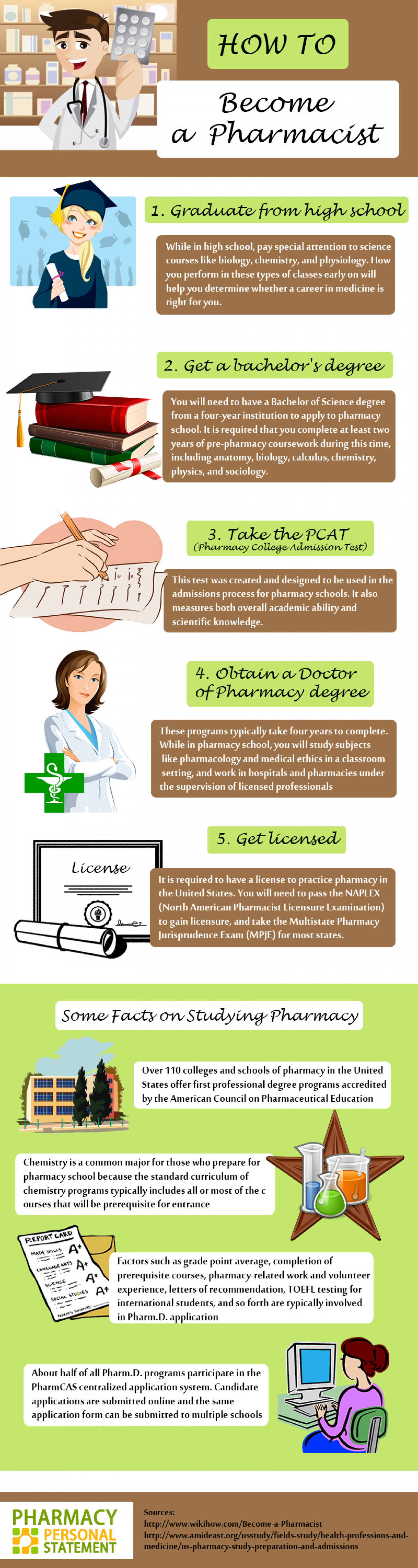 How to Become a Pharmacist Infographic