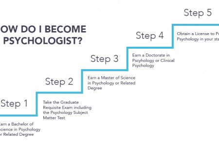 How to Become a Psychologist Infographic