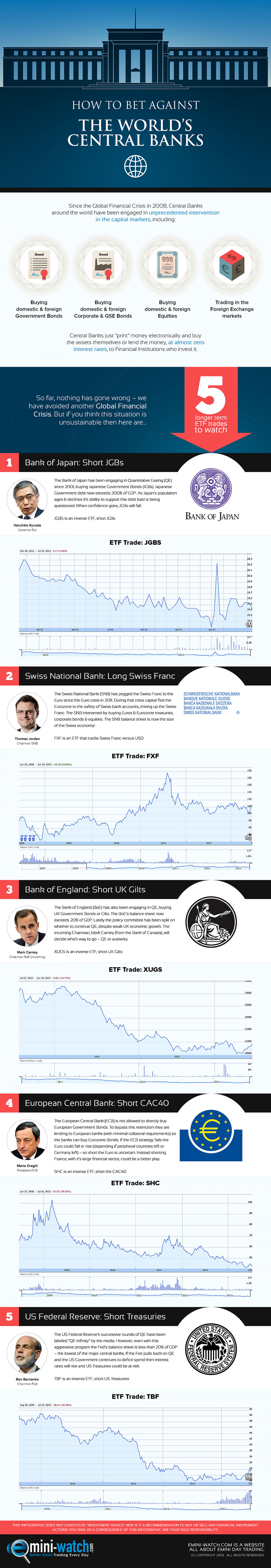 How to Bet Against the World's Central Banks Infographic