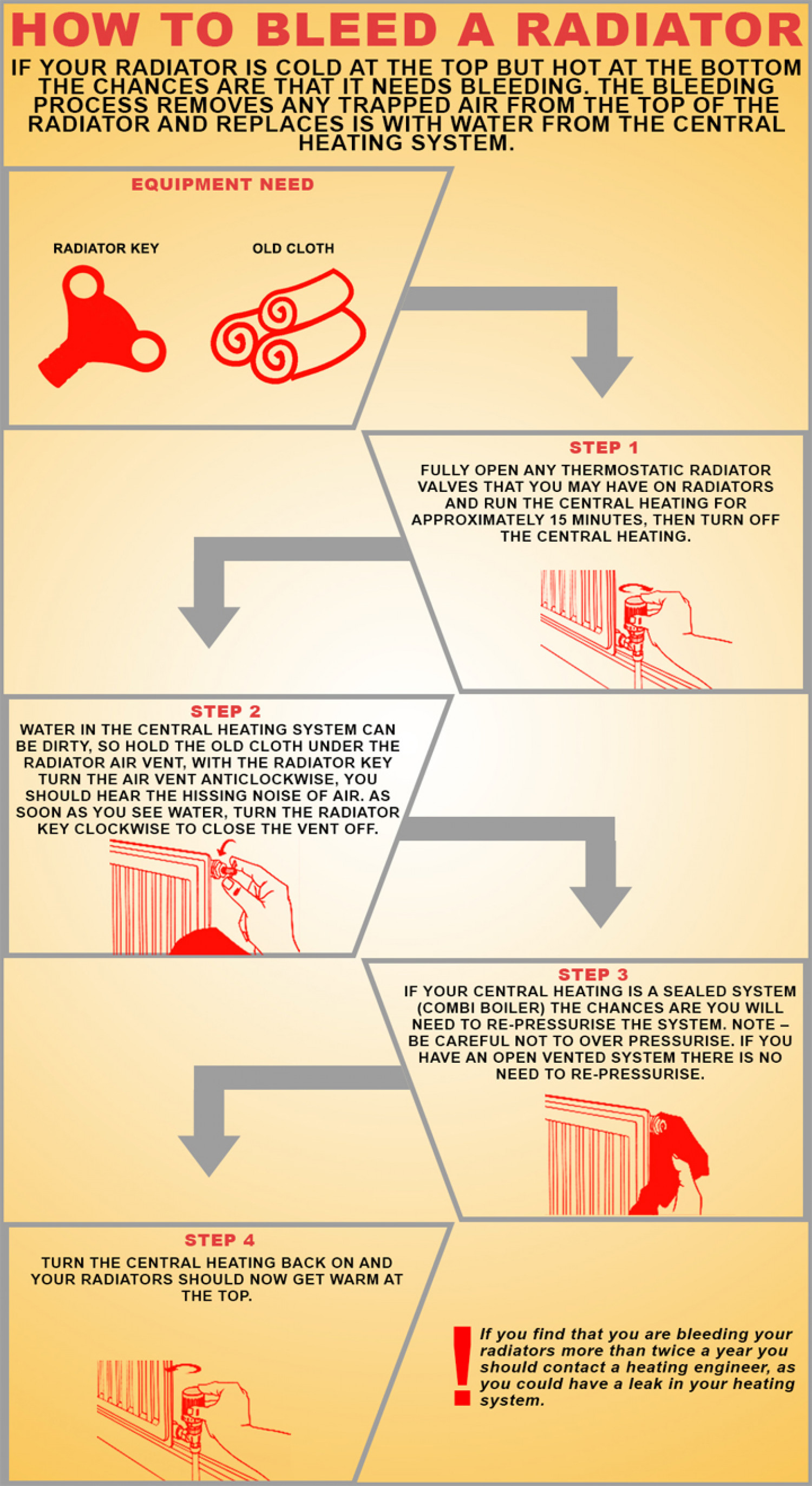 How to Bleed a Radiator | Visual.ly
