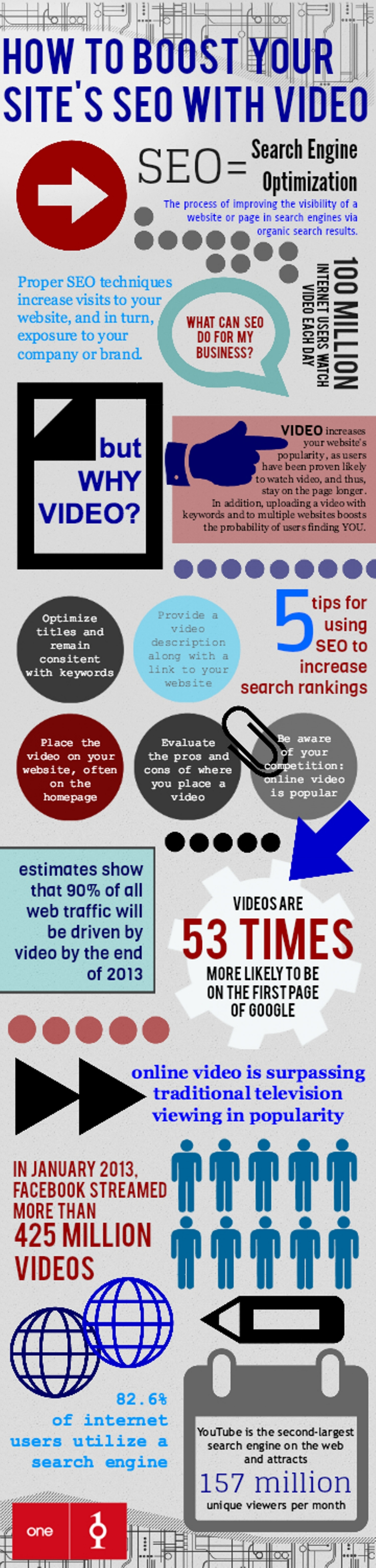 How to Boost Your Website's SEO with Video  Infographic