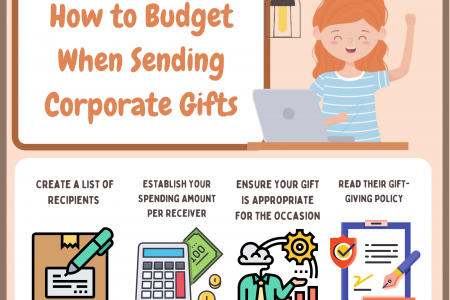 How to Budget When Sending Corporate Gifts Infographic