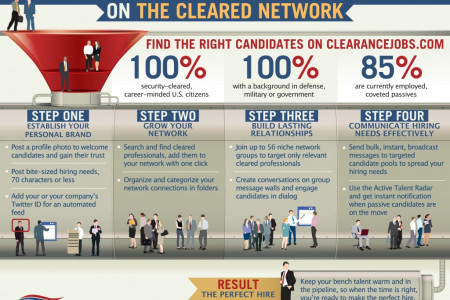 How to Build a Cleared Talent Pipeline on The Cleared Network Infographic