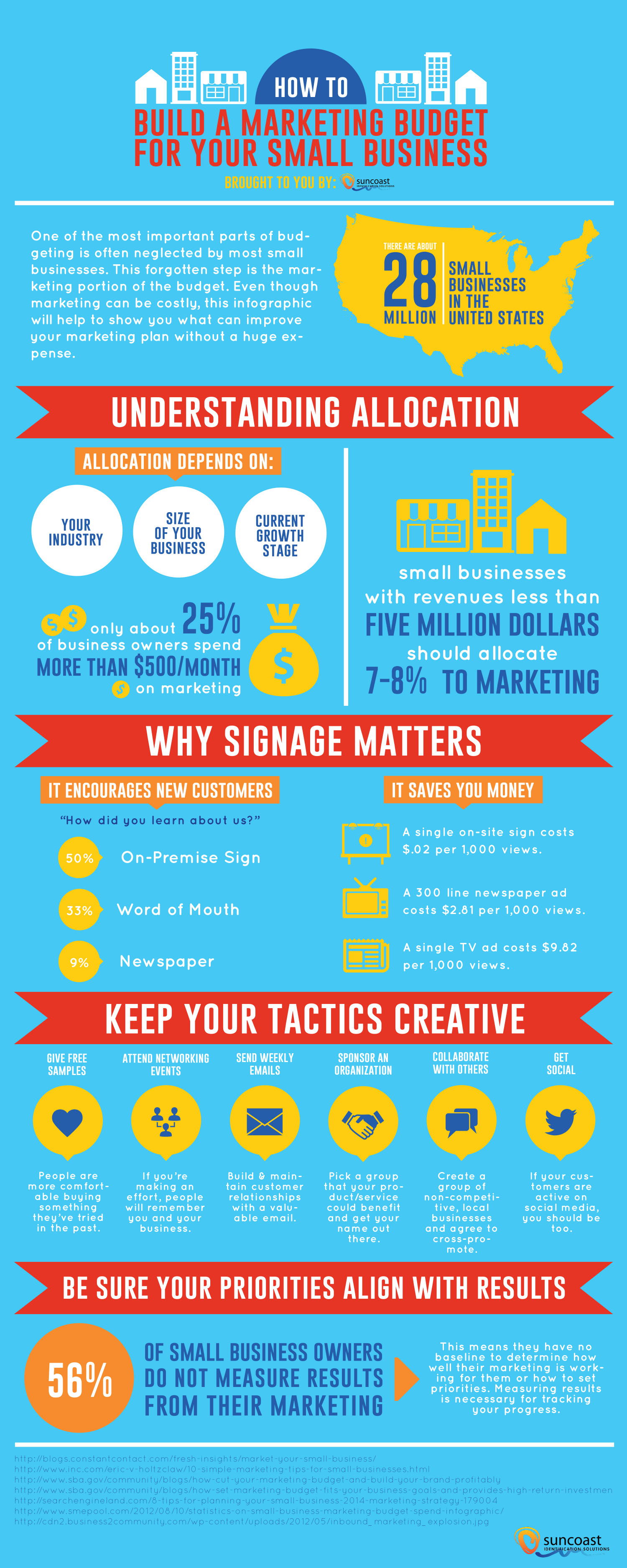 how to write a marketing budget